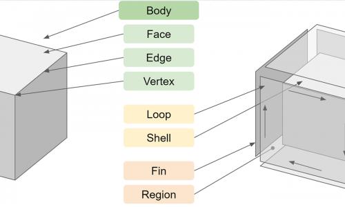 B-repとインプリシット(Implicit)の基本的理解
