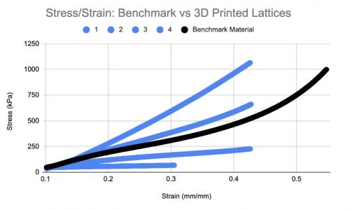 【ゲストブログ】Formlabsのエラストマー素材を活用してラティス応答のライブラリを作成する